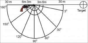 Positionnement de micros selon différents angles