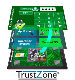Fonctionnement de TrustZone