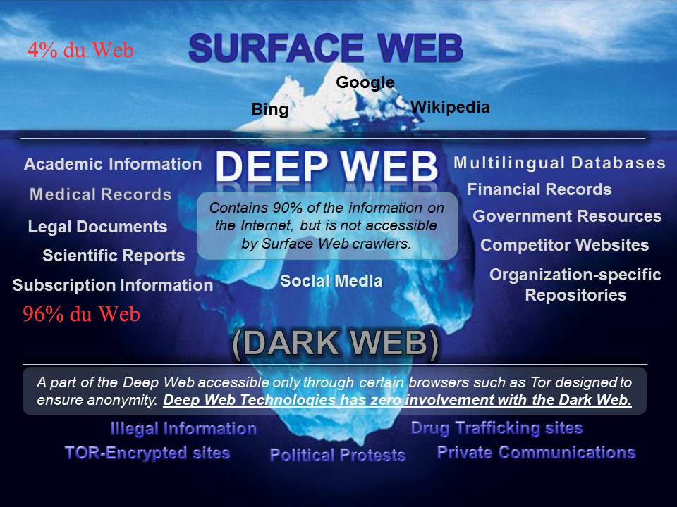 Deep et Dark Web