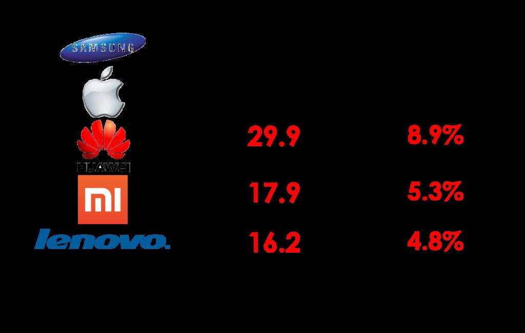 Les 5 meilleurs vendeurs de Smartphone du monde en 2015 (Source : IDC Worldwide Quarterly Mobile Phone Tracker, July 23, 2015)