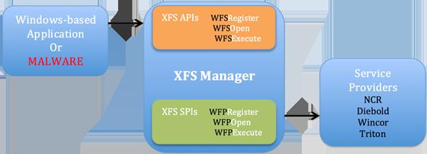 Architecture WOSA/XFS, commune aux principaux fabricants de DAB
