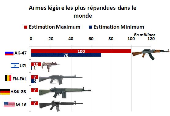 Estimation des ventes mondiales d'armes d'assaut