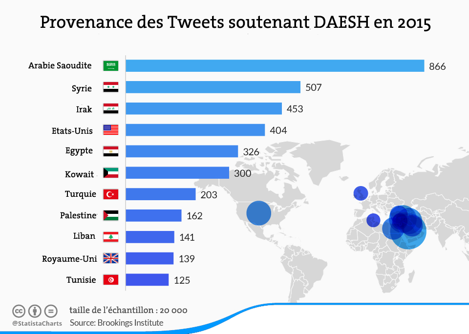 Tweets-soutenant-DAESH