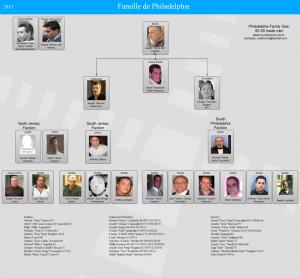 philadelphia-mafia-chart