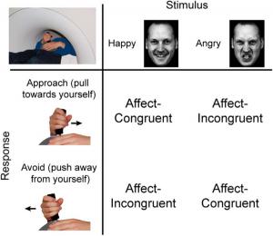 « en colère » vers eux, « heureux » vers l'extérieur : un mouvement contraire à l'instinct et l'intuition